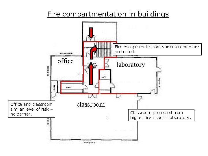 Fire compartmentation in buildings Fire escape route from various rooms are protected. office Office