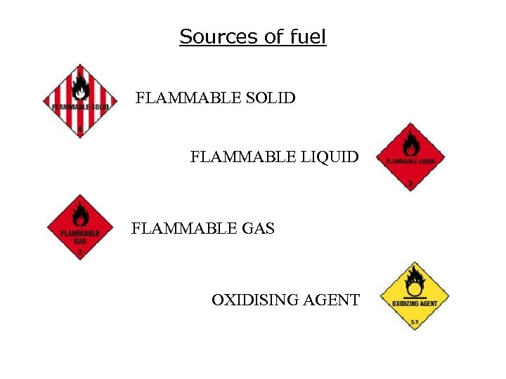 Sources of fuel FLAMMABLE SOLID FLAMMABLE LIQUID FLAMMABLE GAS OXIDISING AGENT