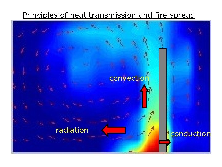 Principles of heat transmission and fire spread convection radiation conduction