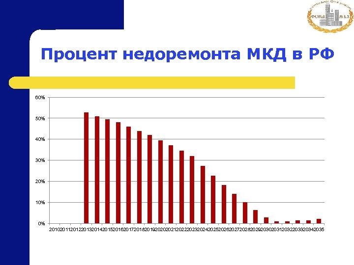 Процент недоремонта МКД в РФ 60% 50% 40% 30% 20% 10% 0% 20102011201220132014201520162017201820192020202120222023202420252026202720282029203020312032203320342035