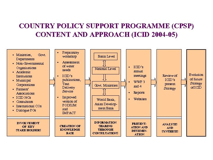 COUNTRY POLICY SUPPORT PROGRAMME (CPSP) CONTENT AND APPROACH (ICID 2004 -05) • Ministries, Govt.
