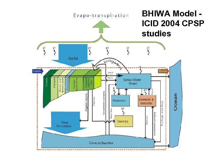 BHIWA Model ICID 2004 CPSP studies