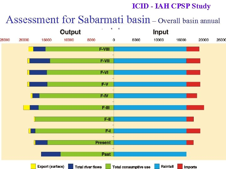 ICID - IAH CPSP Study Assessment for Sabarmati basin – Overall basin annual water
