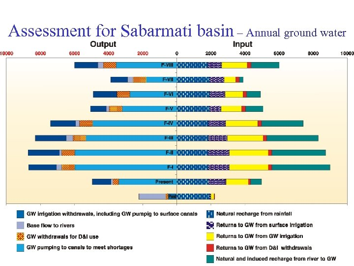 Assessment for Sabarmati basin – Annual ground water balance