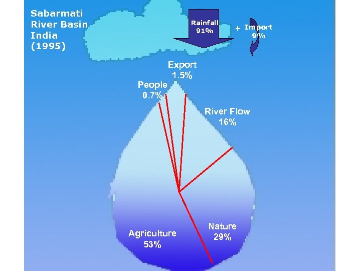 Sabarmati River Basin India (1995) Rainfall 91% People 0. 7% + + Import 9%