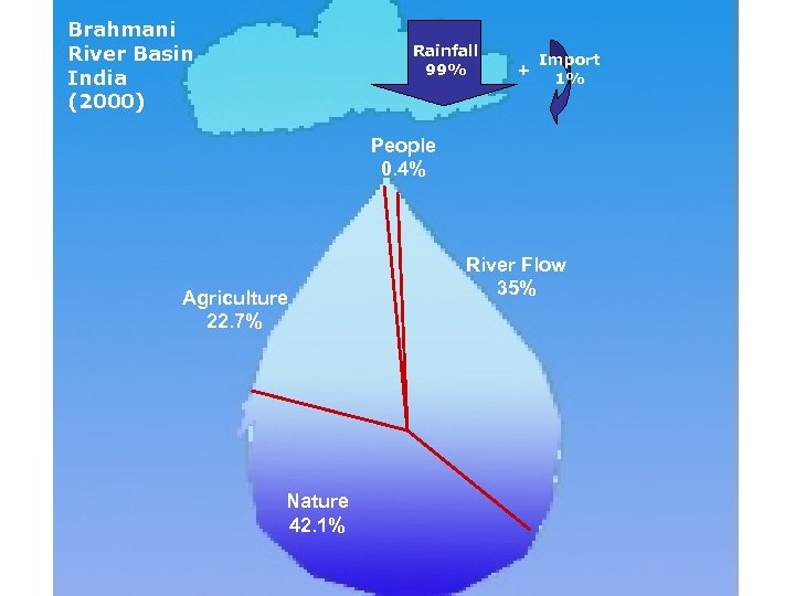 Brahmani River Basin India (2000) Rainfall 99% + Import 1% People 0. 4% Agriculture
