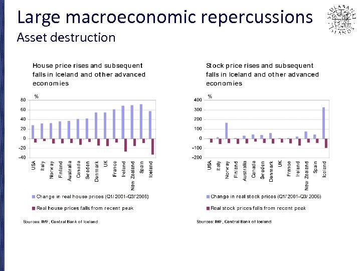 Large macroeconomic repercussions Asset destruction