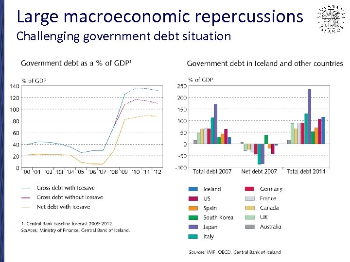 Large macroeconomic repercussions Challenging government debt situation