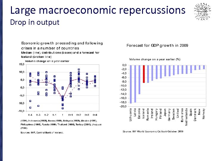 Large macroeconomic repercussions Drop in output