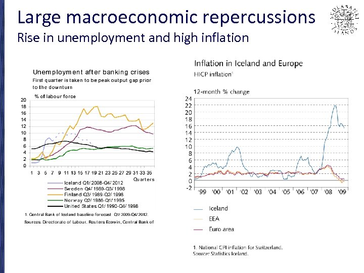 Large macroeconomic repercussions Rise in unemployment and high inflation •