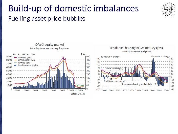 Build-up of domestic imbalances Fuelling asset price bubbles
