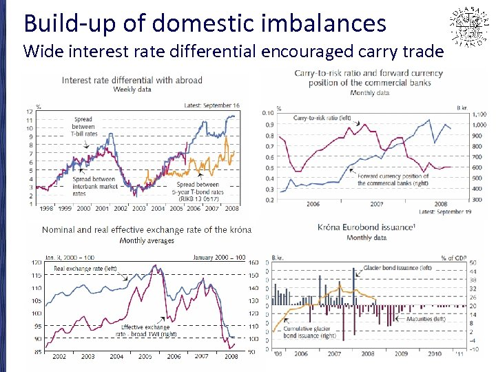 Build-up of domestic imbalances Wide interest rate differential encouraged carry trade