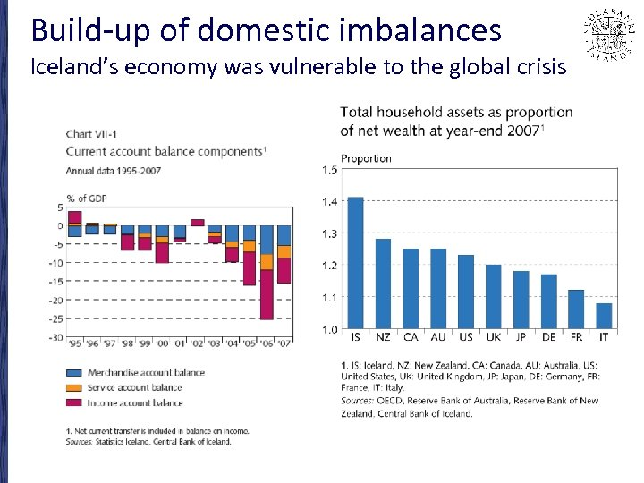 Build-up of domestic imbalances Iceland's economy was vulnerable to the global crisis