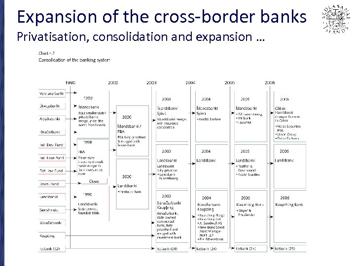 Expansion of the cross-border banks Privatisation, consolidation and expansion …