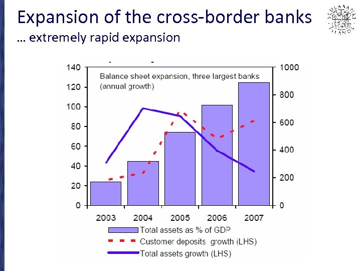 Expansion of the cross-border banks … extremely rapid expansion