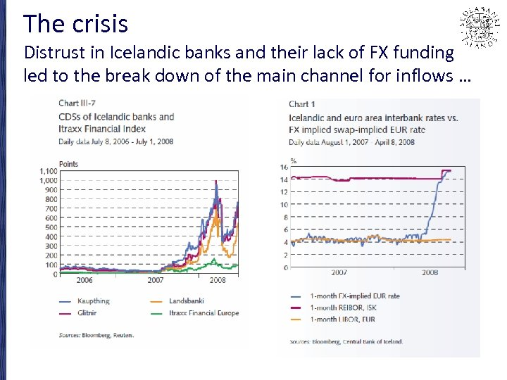The crisis Distrust in Icelandic banks and their lack of FX funding led to