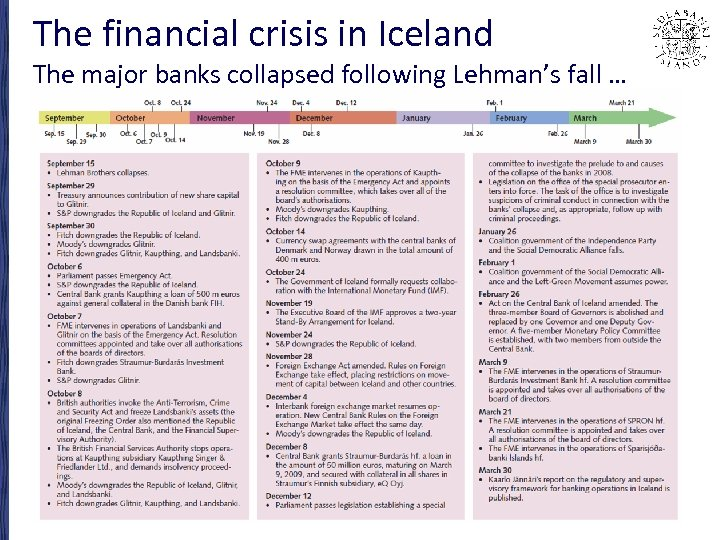The financial crisis in Iceland The major banks collapsed following Lehman's fall …