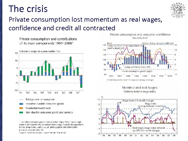 The crisis Private consumption lost momentum as real wages, confidence and credit all contracted