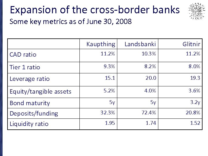 Expansion of the cross-border banks Some key metrics as of June 30, 2008 Kaupthing