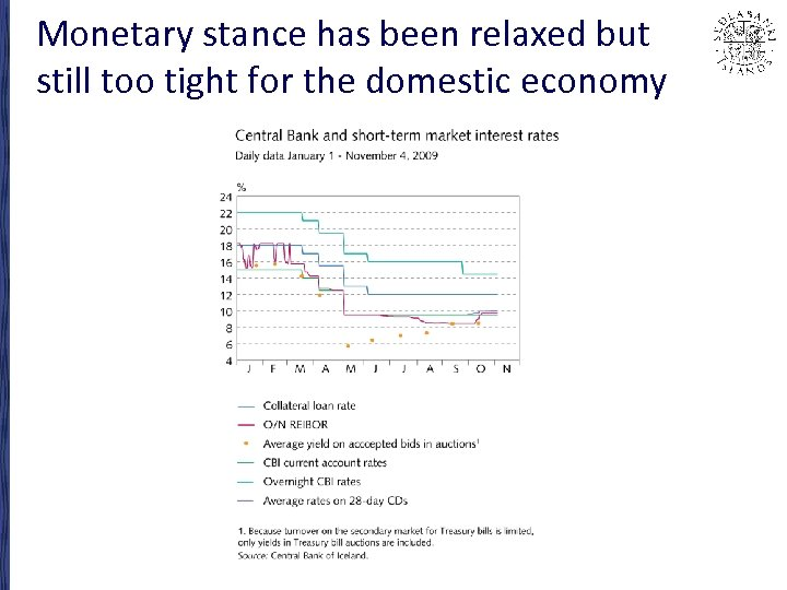 Monetary stance has been relaxed but still too tight for the domestic economy