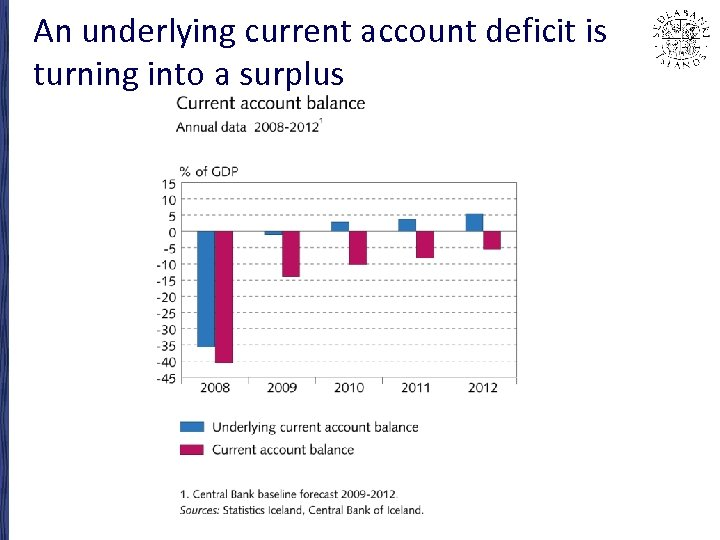 An underlying current account deficit is turning into a surplus