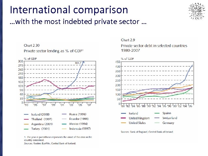 International comparison …with the most indebted private sector …