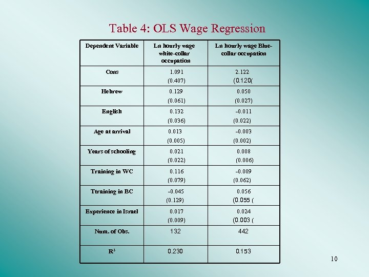 Table 4: OLS Wage Regression Dependent Variable Ln hourly wage white-collar occupation Ln hourly