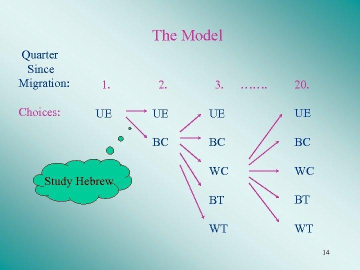 The Model Quarter Since Migration: ……. 20. 2. 3. UE UE BC Choices: 1.