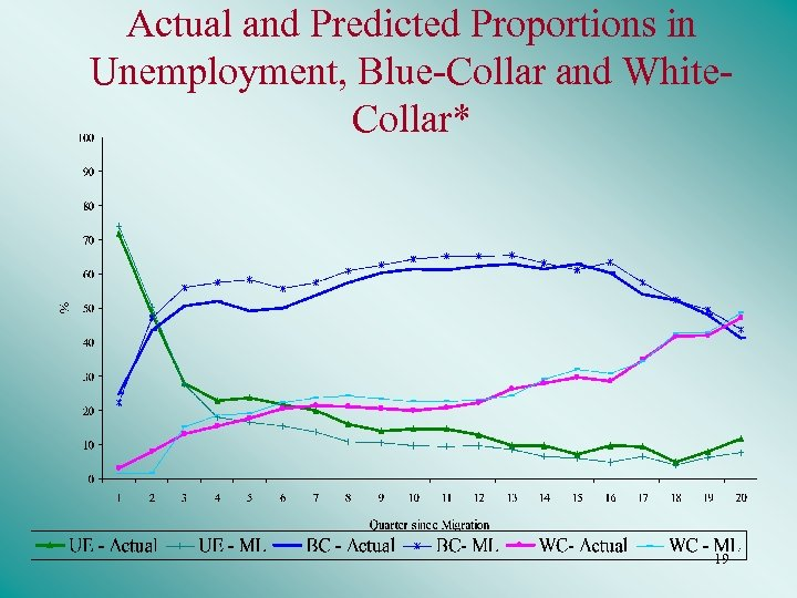 Actual and Predicted Proportions in Unemployment, Blue-Collar and White. Collar* 19