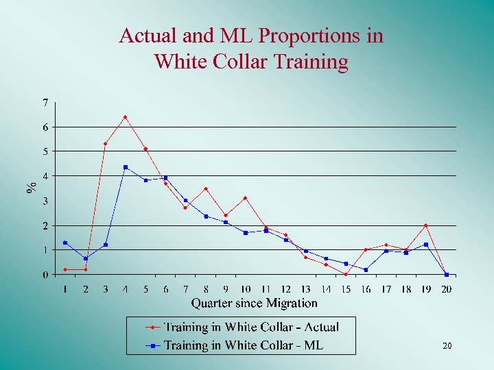 Actual and ML Proportions in White Collar Training 20