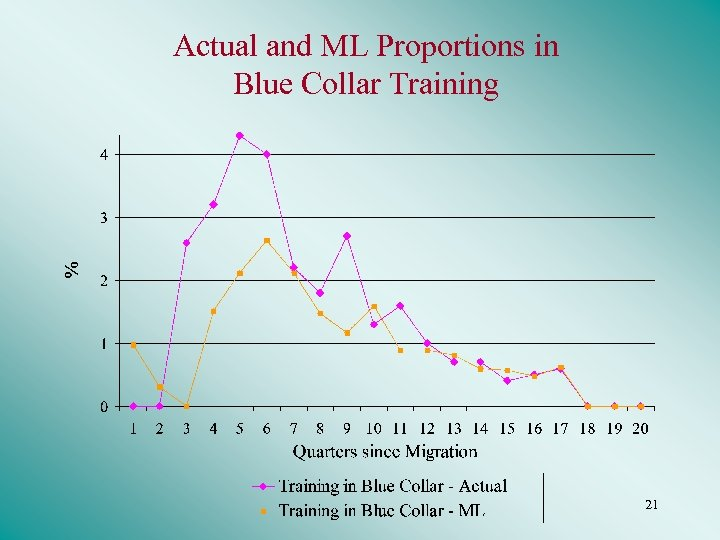 Actual and ML Proportions in Blue Collar Training 21