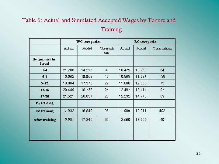 Table 6: Actual and Simulated Accepted Wages by Tenure and Training WC occupation BC