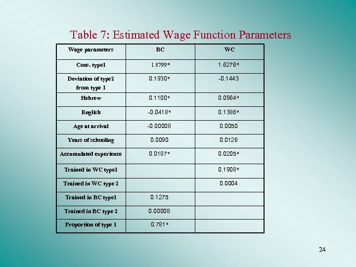 Table 7: Estimated Wage Function Parameters Wage parameters BC WC Cons. type 1 1.