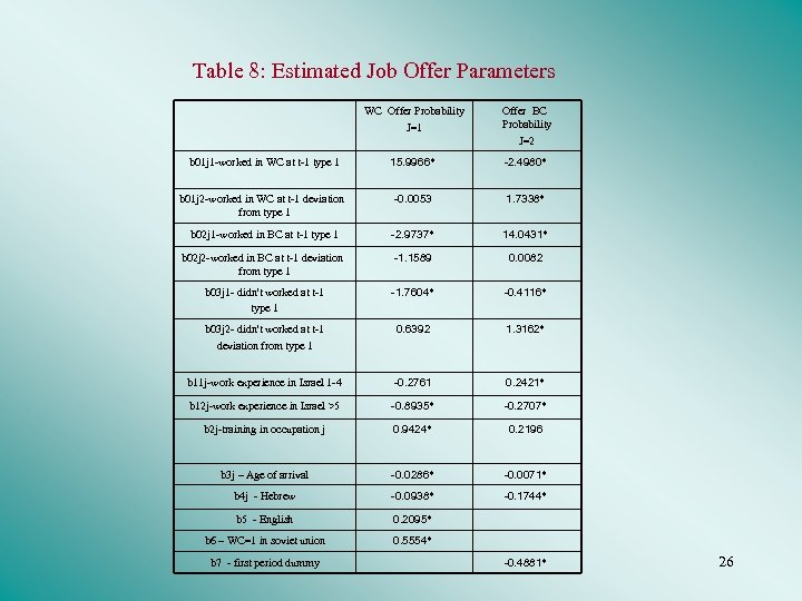 Table 8: Estimated Job Offer Parameters WC Offer Probability J=1 Offer BC Probability J=2
