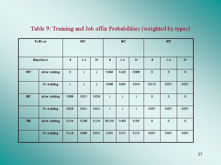 Table 9: Training and Job offer Probabilities (weighted by types) To/From Experience WC BC
