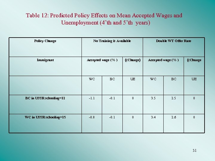 Table 12: Predicted Policy Effects on Mean Accepted Wages and Unemployment (4'th and 5'th