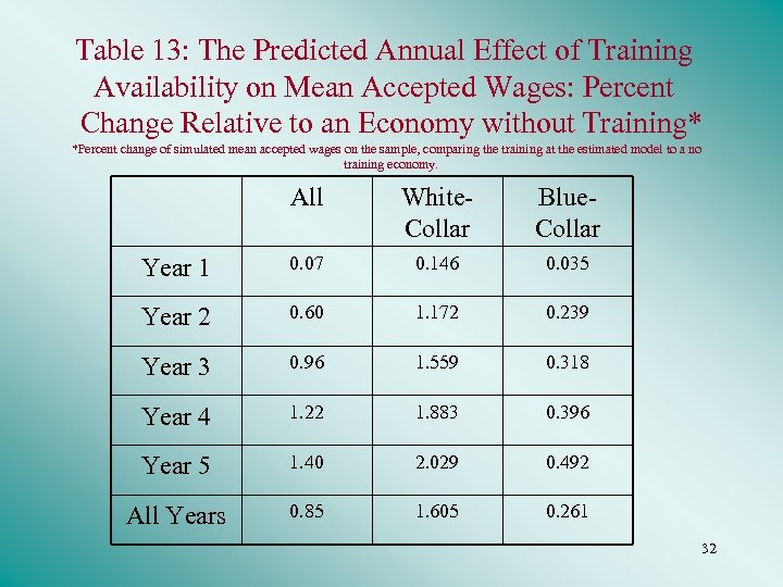 Table 13: The Predicted Annual Effect of Training Availability on Mean Accepted Wages: Percent