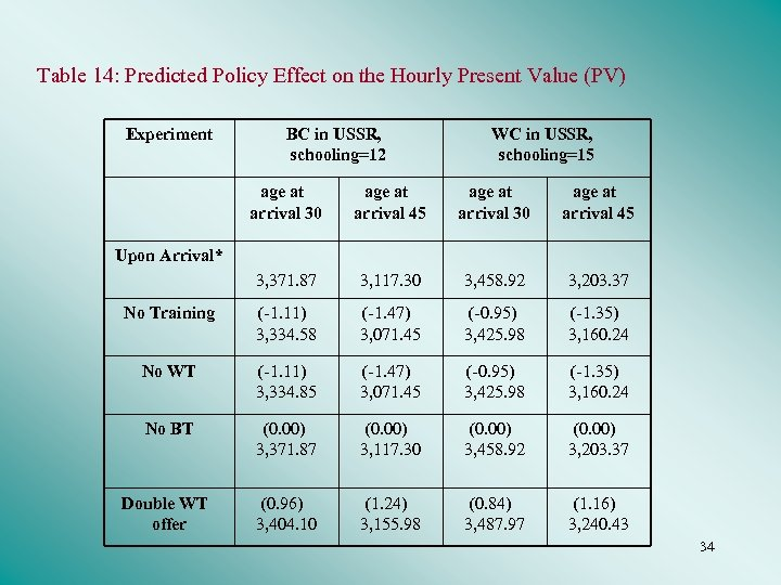 Table 14: Predicted Policy Effect on the Hourly Present Value (PV) Experiment BC in