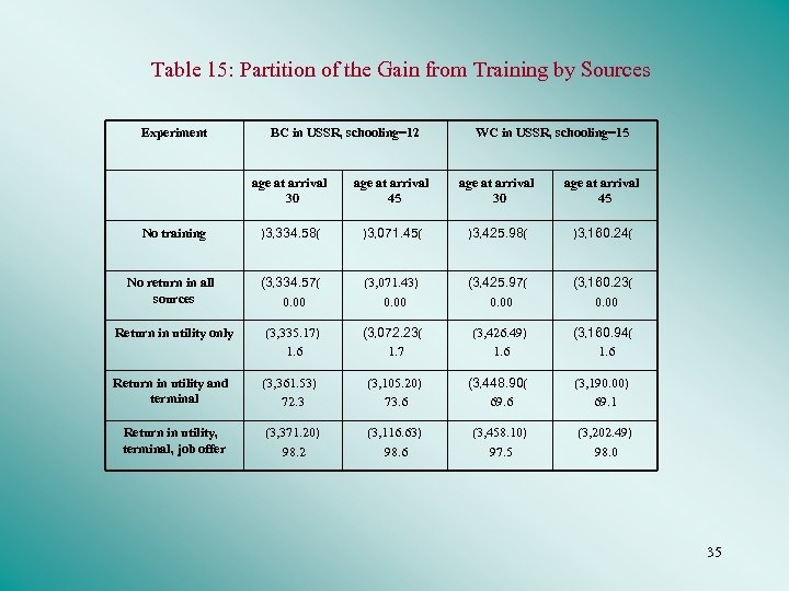 Table 15: Partition of the Gain from Training by Sources Experiment BC in USSR,
