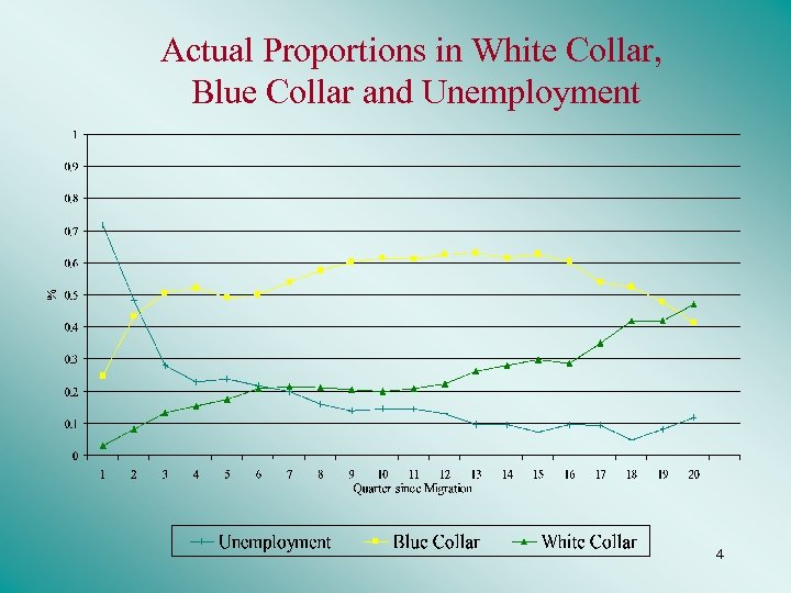 Actual Proportions in White Collar, Blue Collar and Unemployment 4