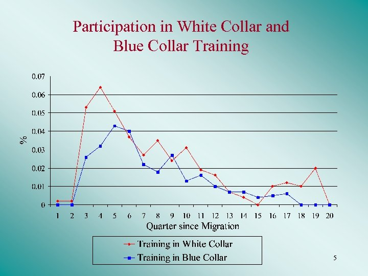 Participation in White Collar and Blue Collar Training 5