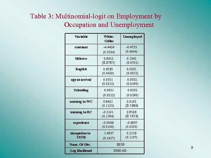 Table 3: Multinomial-logit on Employment by Occupation and Unemployment Variable White. Collar Unemployed constant