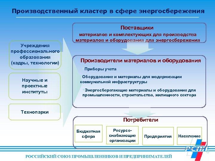 Производственный кластер в сфере энергосбережения Поставщики Учреждения профессионального образования (кадры, технологии) Научные и проектные