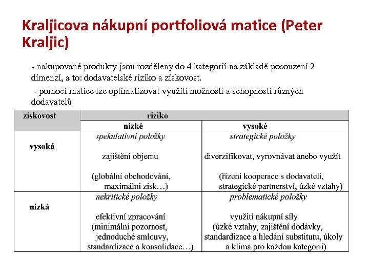 Kraljicova nákupní portfoliová matice (Peter Kraljic) - nakupované produkty jsou rozděleny do 4 kategorií