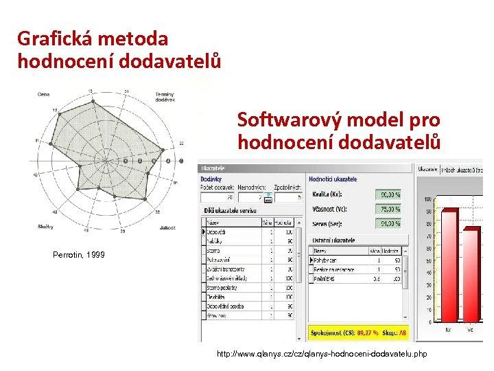 Grafická metoda hodnocení dodavatelů Softwarový model pro hodnocení dodavatelů Perrotin, 1999 http: //www. qlanys.