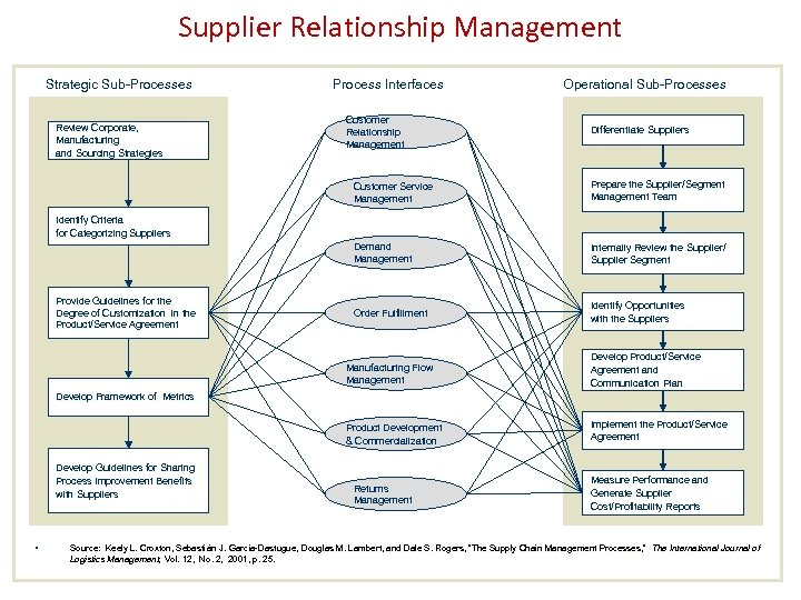 Supplier Relationship Management Strategic Sub-Processes Review Corporate, Manufacturing and Sourcing Strategies Process Interfaces Customer