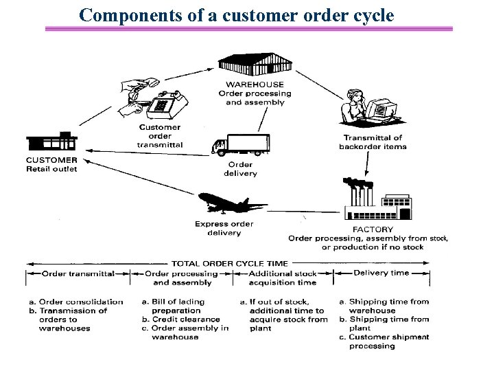 Components of a customer order cycle 48