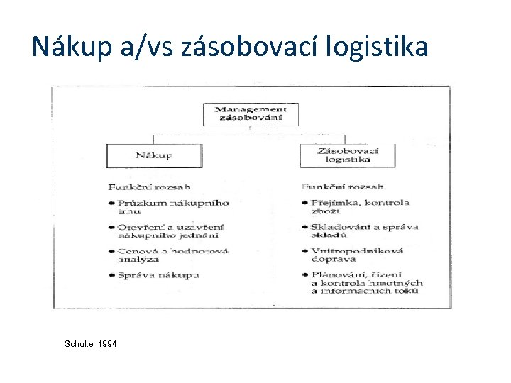 Nákup a/vs zásobovací logistika Schulte, 1994