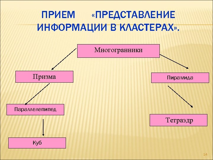 ПРИЕМ «ПРЕДСТАВЛЕНИЕ ИНФОРМАЦИИ В КЛАСТЕРАХ» . Многогранники Призма Пирамида Параллелепипед Тетраэдр Куб 14