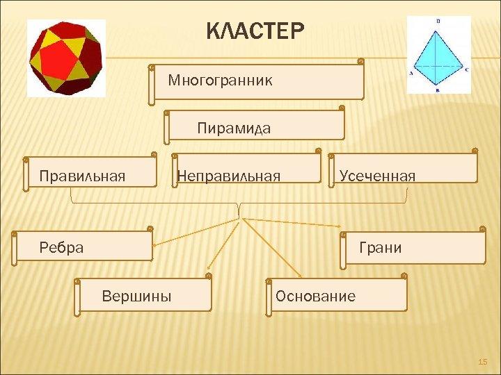 КЛАСТЕР Многогранник Пирамида Правильная Неправильная Усеченная Ребра Грани Вершины Основание 15